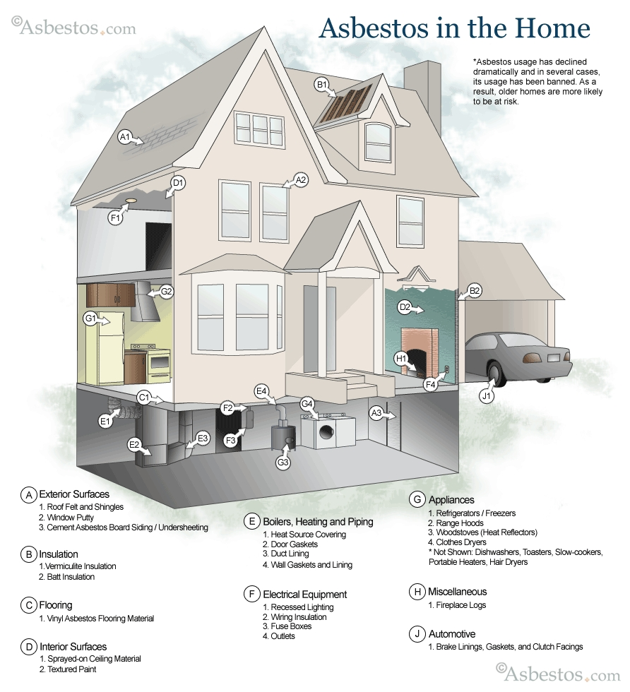 Asbestos House Diagram