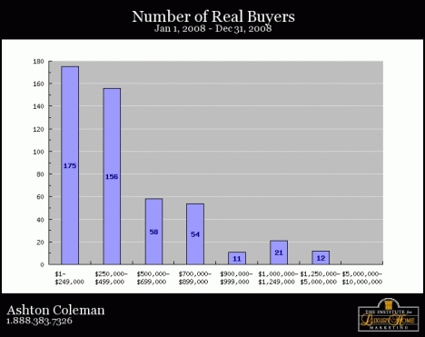 SIB Number of Real Buyers 2008